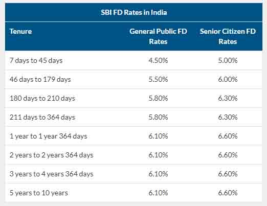 fixed-deposit-interest-rate-in-sbi